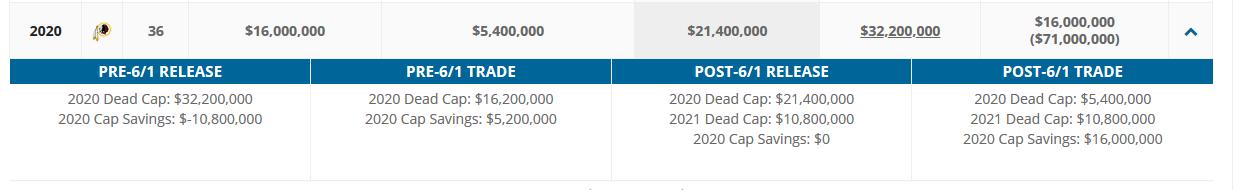 Alex Smith's 2020 Cap Situation